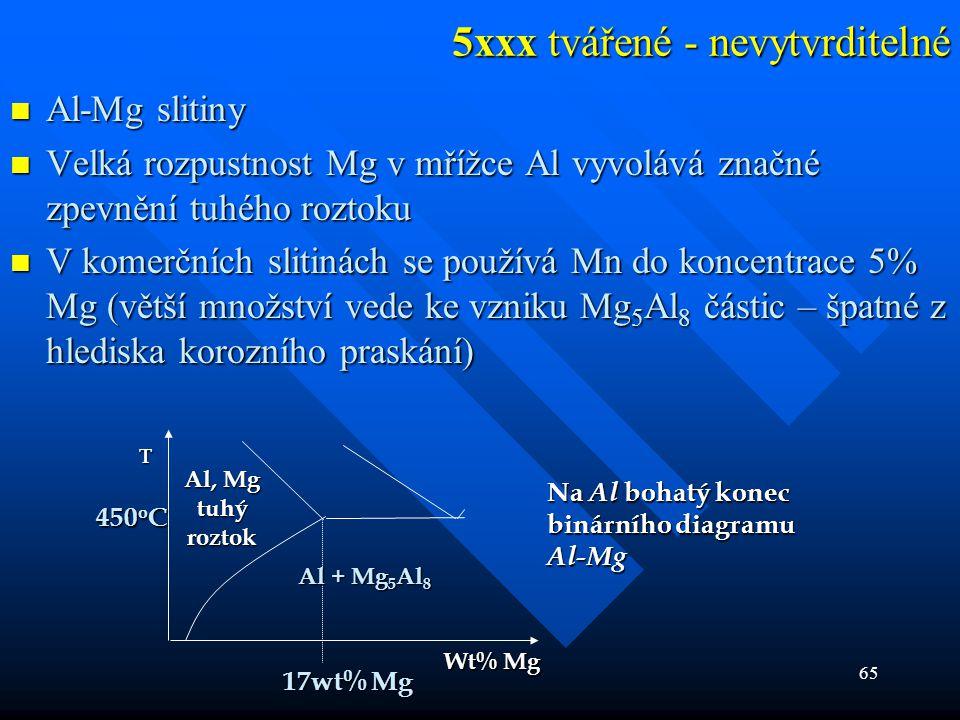65 5xxx tvářené - nevytvrditelné  Al-Mg slitiny  Velká rozpustnost Mg v mřížce Al vyvolává značné zpevnění tuhého roztoku  V komerčních slitinách s