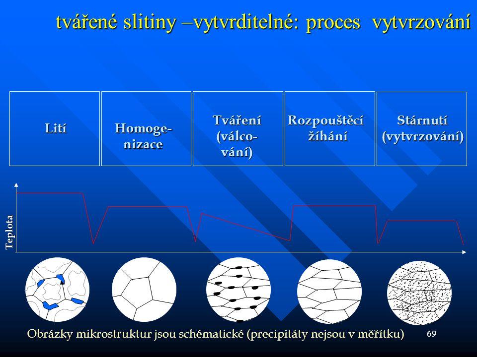 69 tvářené slitiny –vytvrditelné: proces vytvrzování LitíHomoge-nizace Tváření(válco-vání)Rozpouštěcí žíhání žíháníStárnutí(vytvrzování) Obrázky mikro