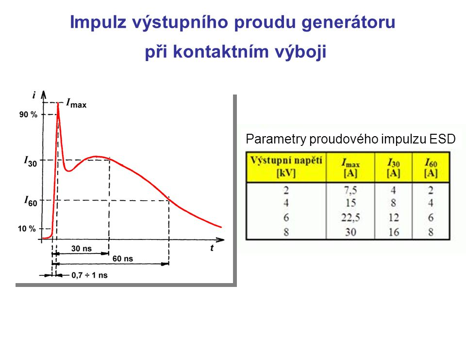 Tři druhy zkušebních výbojů Výboj vzduchovou mezerou - tvar vybíjecího proudu je velmi proměnný a závislý na mnoha faktorech (rychlost přibližování hrotu, vlhkost, teplota, tlak, konstrukce zkoušence) – malá reprodukovatelnost výsledků zkoušek Kontaktní výboj - velmi dobrá reprodukovatelnost průběhu vybíjecího proudového impulzu (vznikajícího ve zkoušeném objektu při sepnutí kontaktu generátoru) - preferovaná metoda zkoušek Nepřímý výboj prostřednictvím vazební desky - postihuje rušivé účinky vznikající při nepřímém elektrostatickém výboji do kovových předmětů nacházejících se v blízkosti zkoušeného zařízení v důsledku elektromagnetické indukce