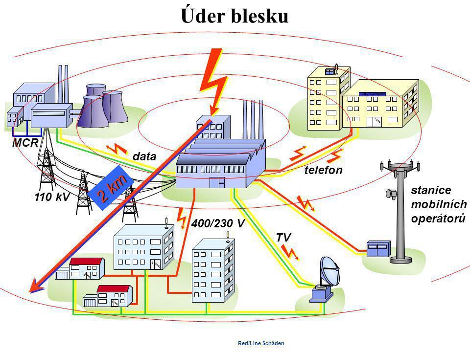 BULLETIN IP ILPC 2007 LPZ definované pomocí LPS (IEC 62305-3) dostatečná vzdálenost r r LPZ 0 A LPZ 0 B SPD 0 A /1 LPZ 1 s s Ekvipotenciální pospojování proti blesku SPD proti blesku pomocí SPD Typ 1 LPZ Zóna ochrany před bleskem SPD Přepěťové ochranné zařízení r Poloměr valící se koule s Dostatečná vzdálenost proti nebezpečnému jiskření 1 Stavba S1 Úder do stavby 2 Jímací soustava S2 Úder v blízkosti stavby 3 Soustava svodů S3 Úder do inženýrské sítě připojené ke stavbě 4 Uzemňovací soustava S4 Úder v blízkosti inženýrské sítě 5 Vstupující inženýrské sítě připojené ke stavbě 4 2 4 1 4 3 4 5 4 4 4 5 S1 S3 S4 S2