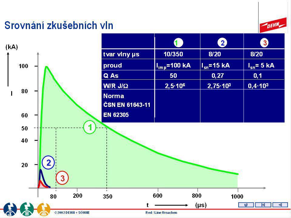 3. Typ použité ochrany musí splňovat požadavky: - svodič na bázi jiskřiště - propustnost pro bleskový proud 100kA/m - schopnost zhášení oblouku