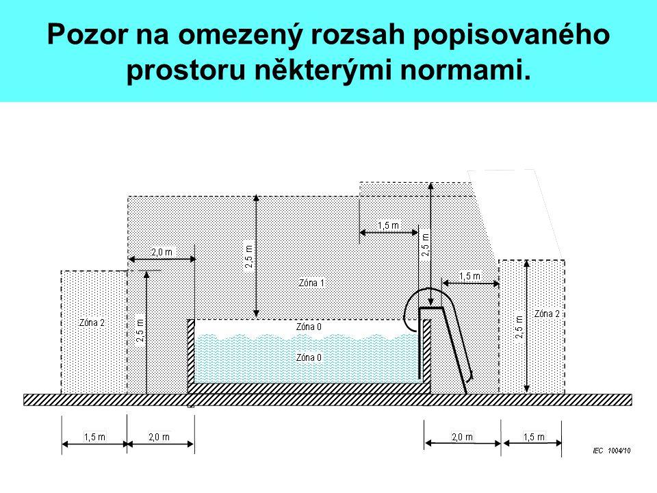Pozor na omezený rozsah popisovaného prostoru některými normami.