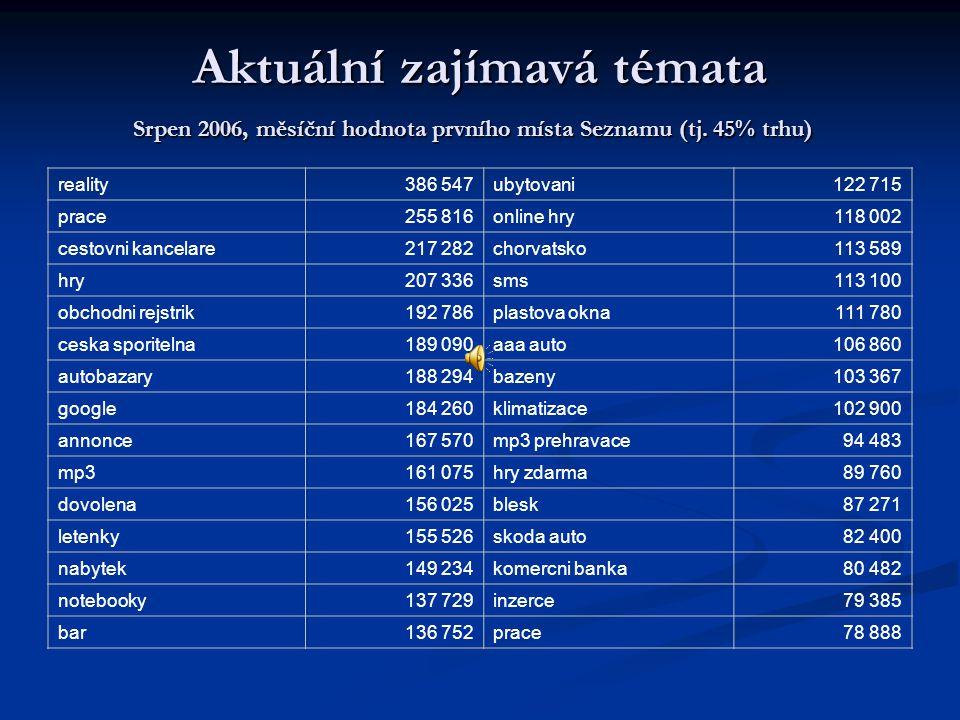 Aktuální zajímavá témata Srpen 2006, měsíční hodnota prvního místa Seznamu (tj.