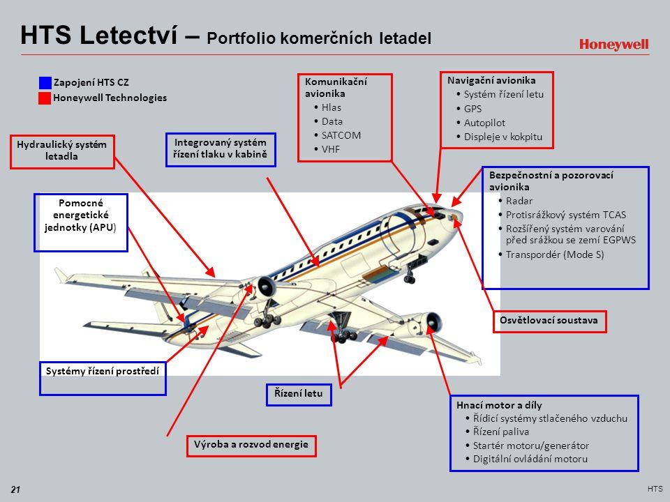 21 HTS HTS Letectví – Portfolio komerčních letadel Hydraulický systém letadla Integrovaný systém řízení tlaku v kabině Pomocné energetické jednotky (A