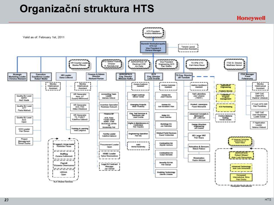 23 HTS Organizační struktura HTS