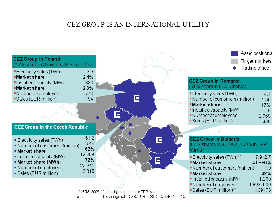CEZ Group in Bulgaria (67% shares in 3 EDCs, 100% in TPP Varna )  Electricity sales (TWh)**  Market share  Number of customers (million)  Market s