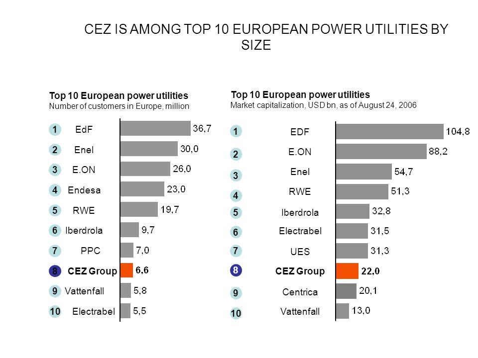 Top 10 European power utilities Number of customers in Europe, million Electrabel 10 EdF 1 Enel 2 E.ON 3 Endesa 4 RWE 5 Iberdrola 6 PPC 7 Vattenfall 9