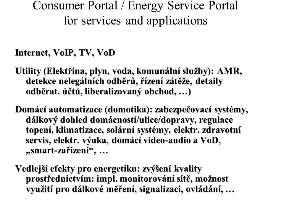 Consumer Portal / Energy Service Portal for services and applications Internet, VoIP, TV, VoD Utility (Elektřina, plyn, voda, komunální služby): AMR,