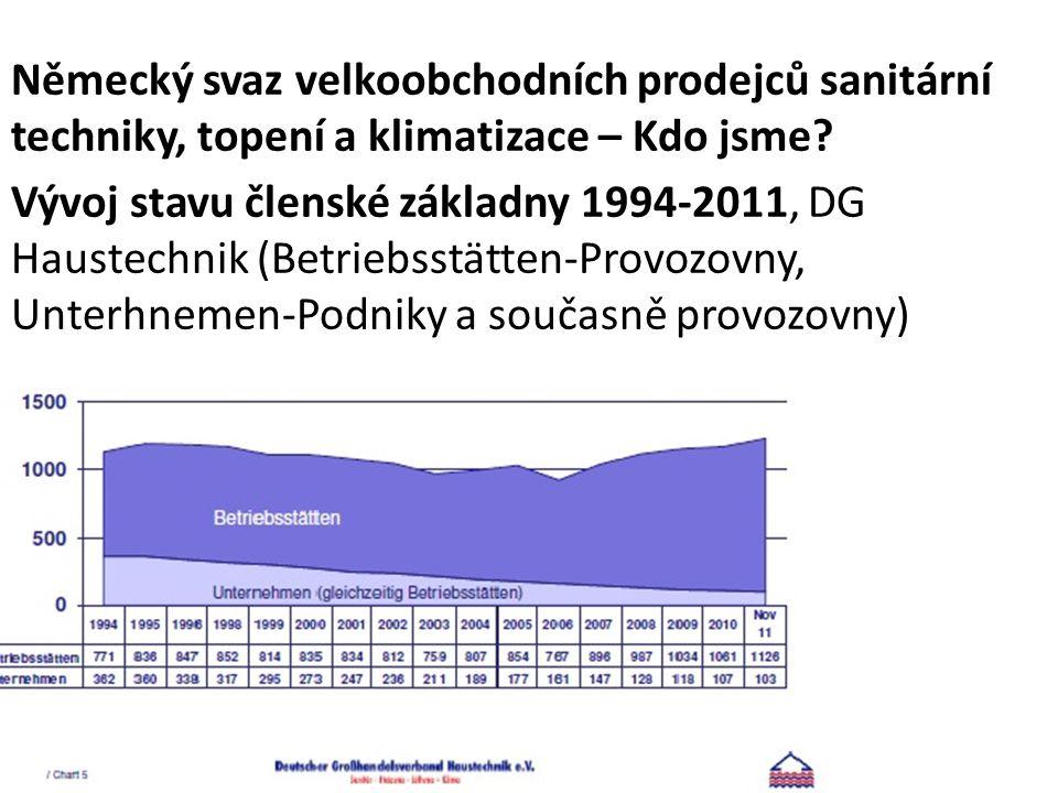 Vývoj stavu členské základny 1994-2011, DG Haustechnik (Betriebsstätten-Provozovny, Unterhnemen-Podniky a současně provozovny) Německý svaz velkoobchodních prodejců sanitární techniky, topení a klimatizace – Kdo jsme?