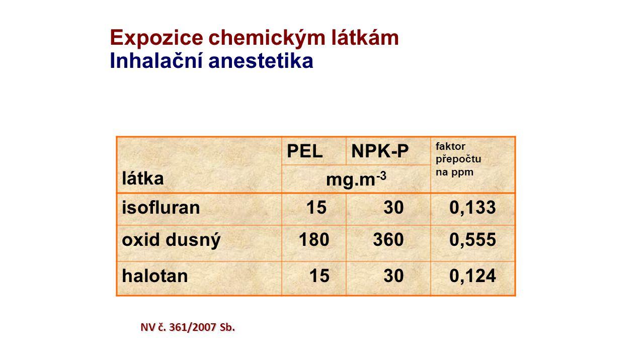 Expozice chemickým látkám Inhalační anestetika látka PELNPK-P faktor přepočtu na ppm mg.m -3 isofluran 15 300,133 oxid dusný1803600,555 halotan 15 300