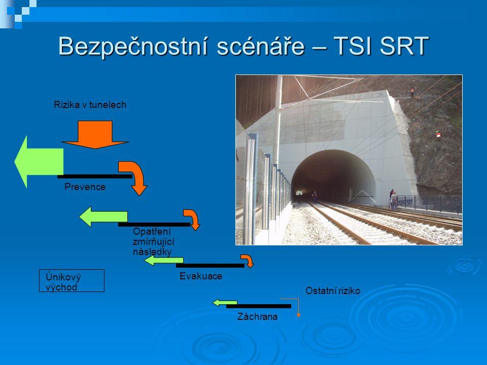 Bezpečnostní scénáře – TSI SRT Prevence Rizika v tunelech Opatření zmírňující následky Evakuace Záchrana Únikový východ Ostatní riziko