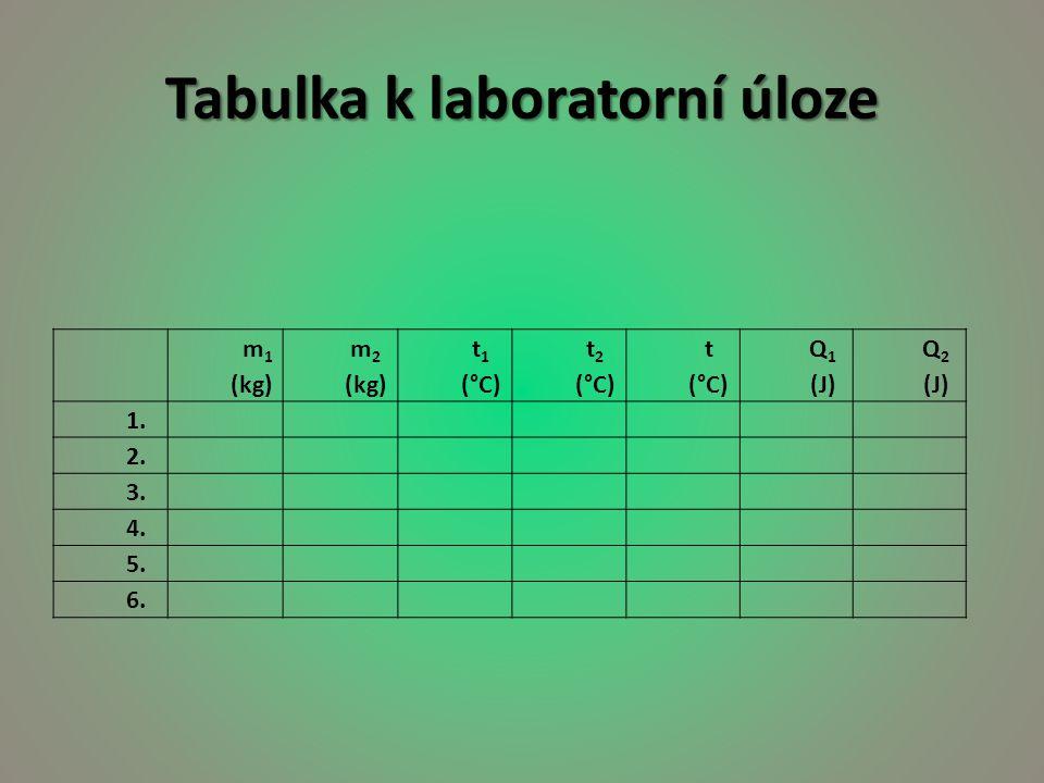 Tabulka k laboratorní úloze m 1 (kg) m 2 (kg) t 1 (°C) t 2 (°C) t (°C) Q 1 (J) Q 2 (J) 1. 2. 3. 4. 5. 6.