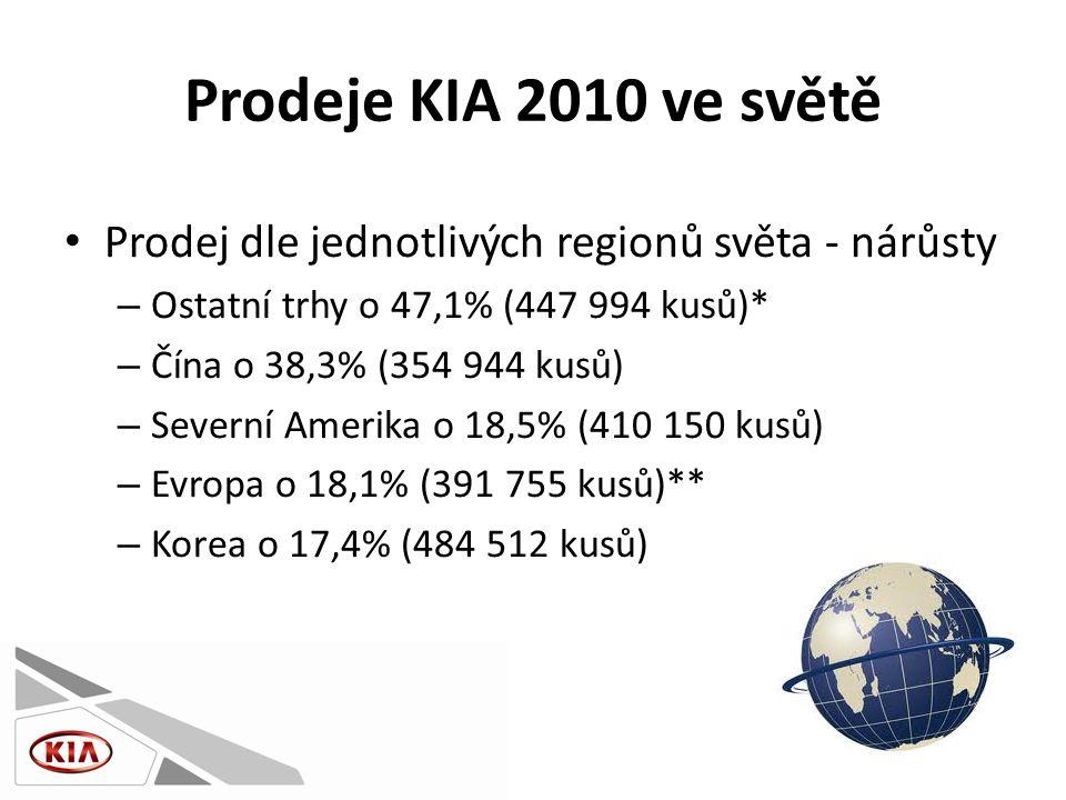 Prodeje KIA 2010 ve světě • Prodej dle jednotlivých regionů světa - nárůsty – Ostatní trhy o 47,1% (447 994 kusů)* – Čína o 38,3% (354 944 kusů) – Severní Amerika o 18,5% (410 150 kusů) – Evropa o 18,1% (391 755 kusů)** – Korea o 17,4% (484 512 kusů)