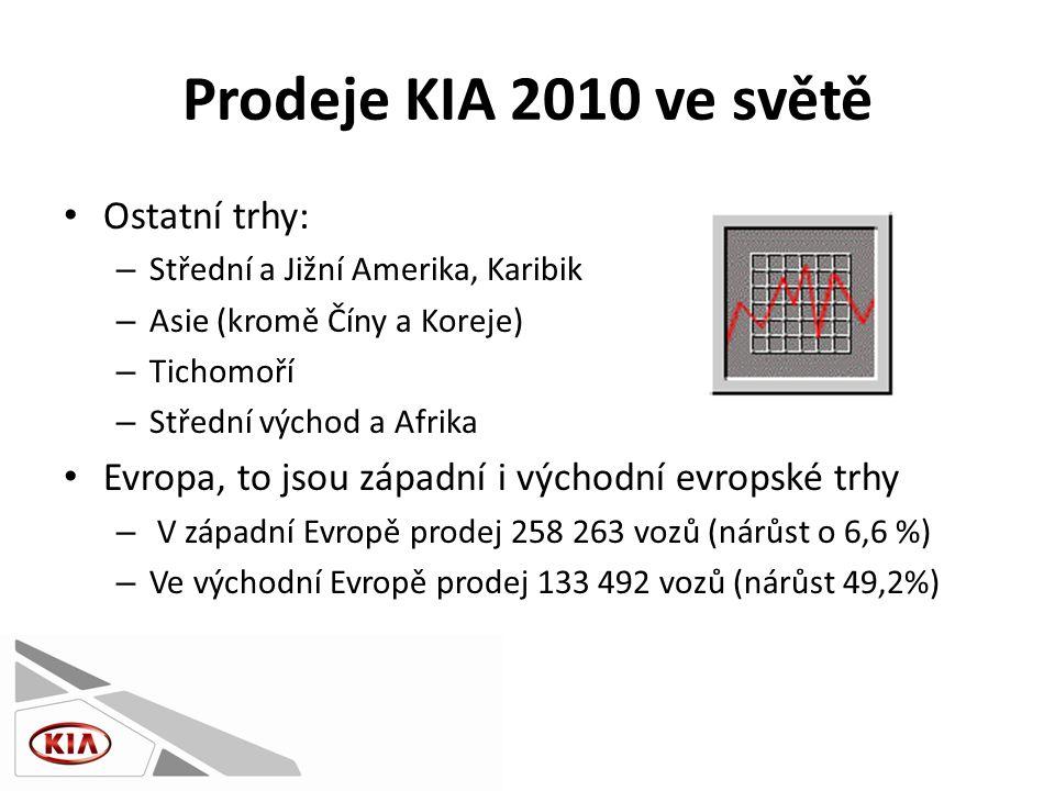 Prodeje KIA 2010 ve světě • Ostatní trhy: – Střední a Jižní Amerika, Karibik – Asie (kromě Číny a Koreje) – Tichomoří – Střední východ a Afrika • Evropa, to jsou západní i východní evropské trhy – V západní Evropě prodej 258 263 vozů (nárůst o 6,6 %) – Ve východní Evropě prodej 133 492 vozů (nárůst 49,2%)