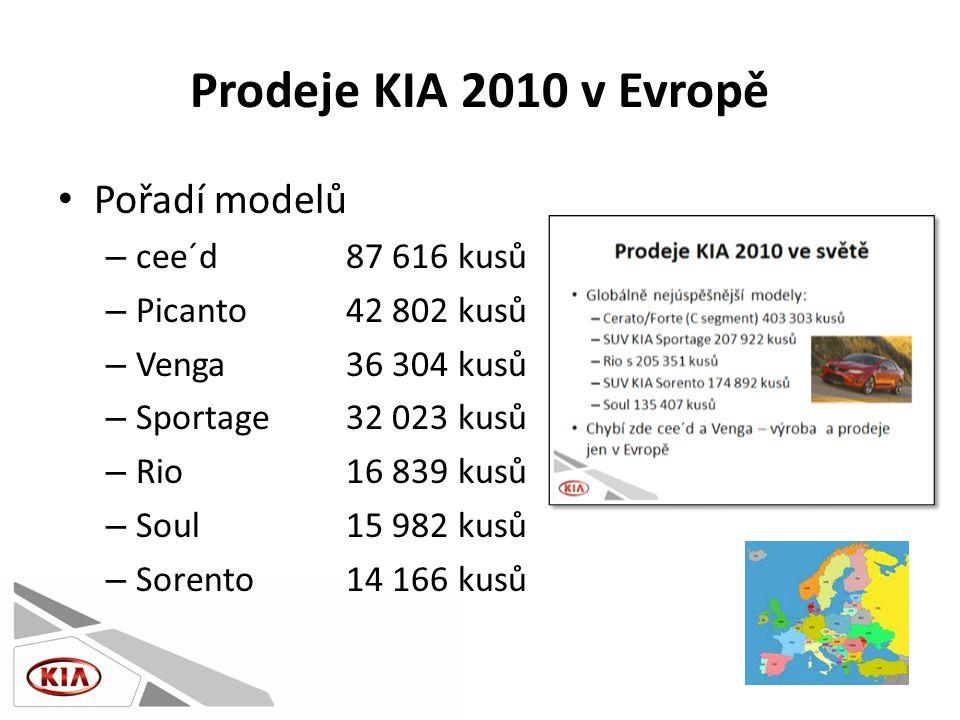 Prodeje KIA 2010 v Evropě • Pořadí modelů – cee´d87 616 kusů – Picanto42 802 kusů – Venga36 304 kusů – Sportage32 023 kusů – Rio16 839 kusů – Soul15 982 kusů – Sorento14 166 kusů