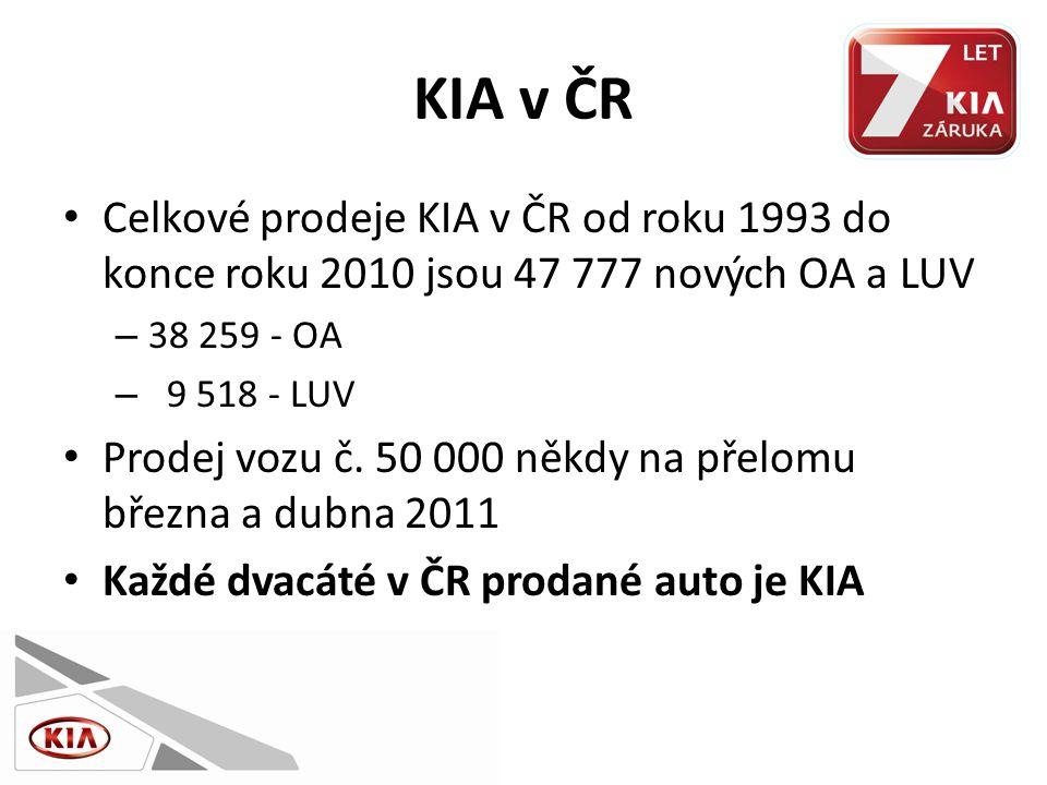 KIA v ČR • Celkové prodeje KIA v ČR od roku 1993 do konce roku 2010 jsou 47 777 nových OA a LUV – 38 259 - OA – 9 518 - LUV • Prodej vozu č.