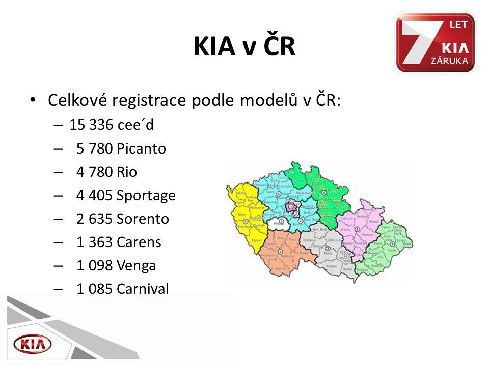 KIA v ČR • Celkové registrace podle modelů v ČR: – 15 336 cee´d – 5 780 Picanto – 4 780 Rio – 4 405 Sportage – 2 635 Sorento – 1 363 Carens – 1 098 Venga – 1 085 Carnival