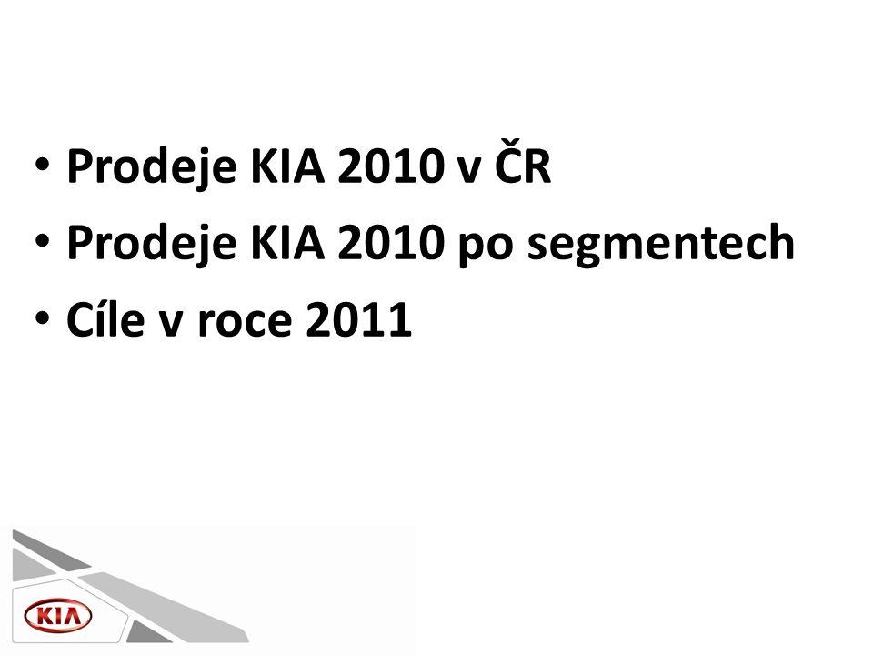 • Prodeje KIA 2010 v ČR • Prodeje KIA 2010 po segmentech • Cíle v roce 2011
