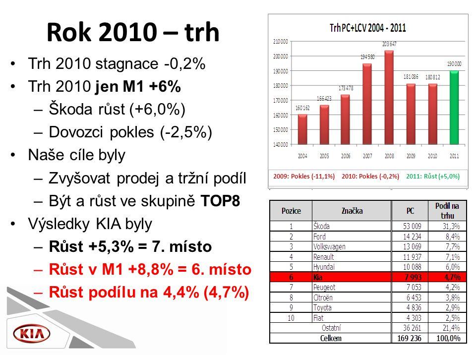 Rok 2010 – trh •Trh 2010 stagnace -0,2% •Trh 2010 jen M1 +6% –Škoda růst (+6,0%) –Dovozci pokles (-2,5%) •Naše cíle byly –Zvyšovat prodej a tržní podíl –Být a růst ve skupině TOP8 •Výsledky KIA byly –Růst +5,3% = 7.