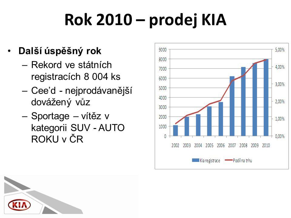 Rok 2010 – prodej KIA •Další úspěšný rok –Rekord ve státních registracích 8 004 ks –Cee'd - nejprodávanější dovážený vůz –Sportage – vítěz v kategorii SUV - AUTO ROKU v ČR