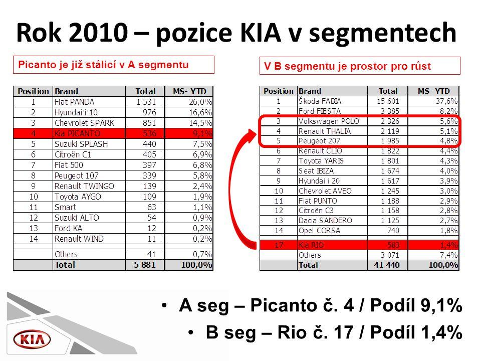 •A seg – Picanto č. 4 / Podíl 9,1% •B seg – Rio č.