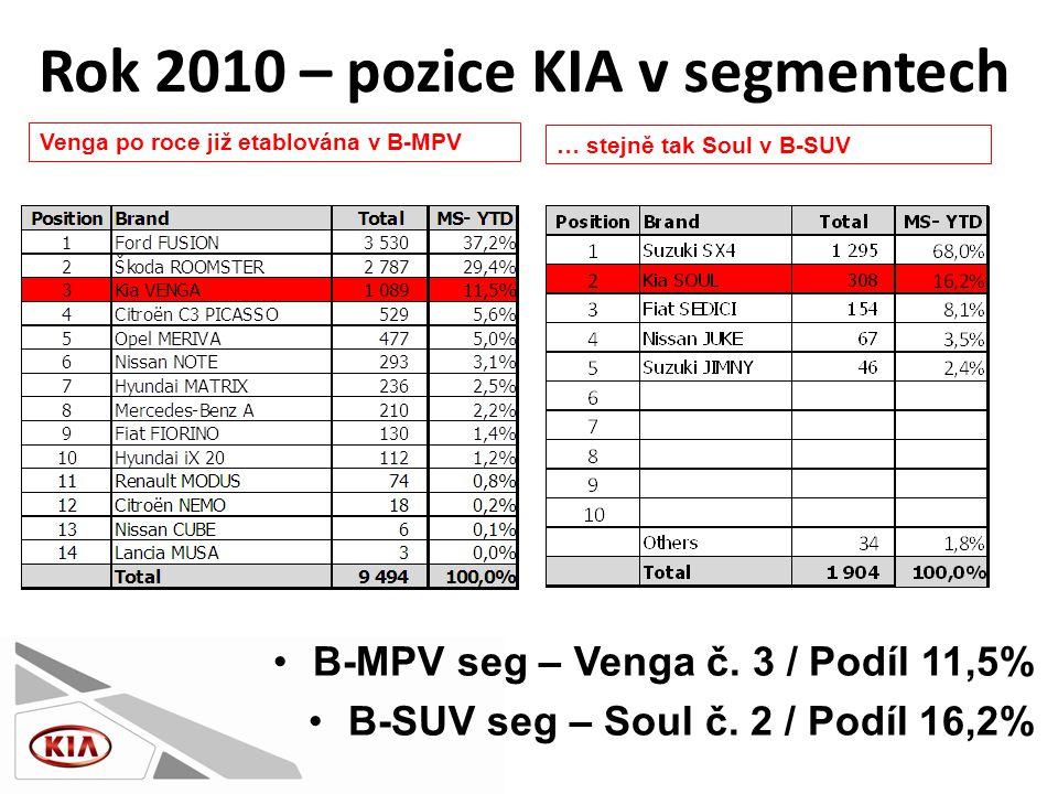 •B-MPV seg – Venga č. 3 / Podíl 11,5% •B-SUV seg – Soul č.
