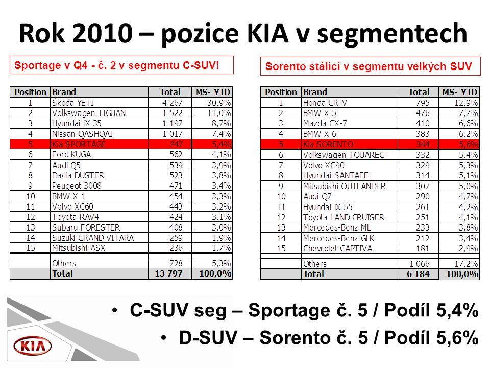 •C-SUV seg – Sportage č. 5 / Podíl 5,4% •D-SUV – Sorento č.