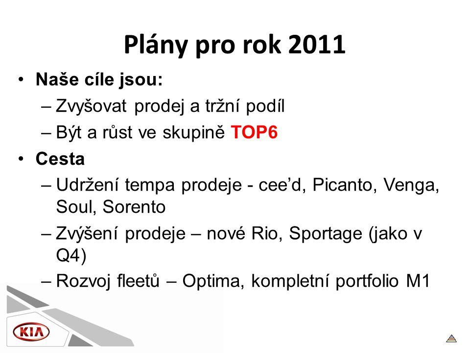 Plány pro rok 2011 •Naše cíle jsou: –Zvyšovat prodej a tržní podíl –Být a růst ve skupině TOP6 •Cesta –Udržení tempa prodeje - cee'd, Picanto, Venga, Soul, Sorento –Zvýšení prodeje – nové Rio, Sportage (jako v Q4) –Rozvoj fleetů – Optima, kompletní portfolio M1