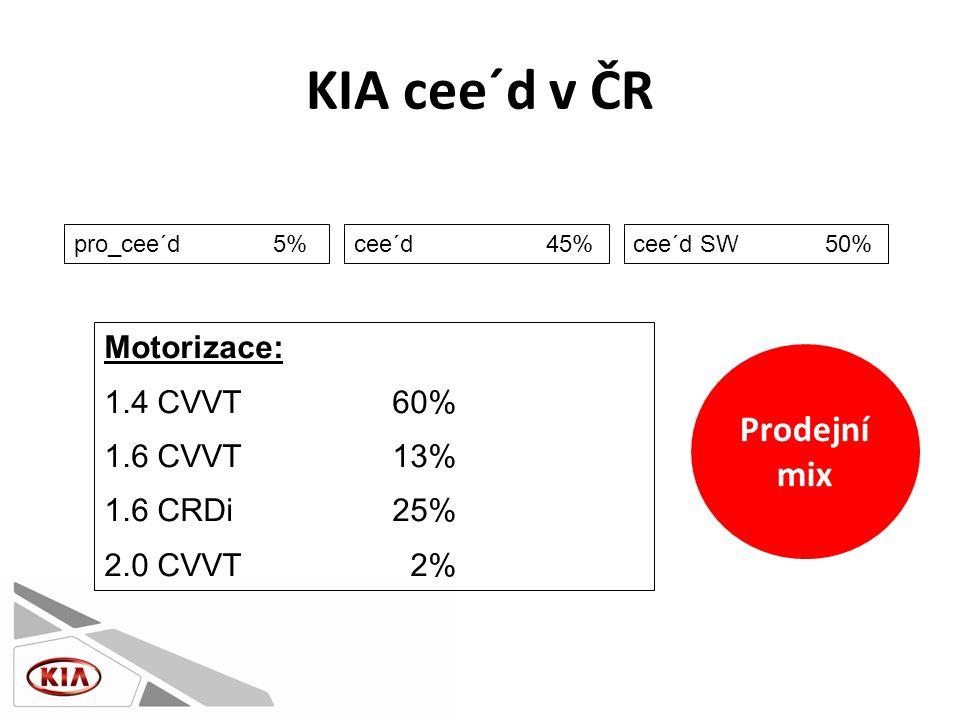 KIA cee´d v ČR pro_cee´d 5%cee´d45%cee´d SW50% Motorizace: 1.4 CVVT60% 1.6 CVVT13% 1.6 CRDi25% 2.0 CVVT 2% Prodejní mix