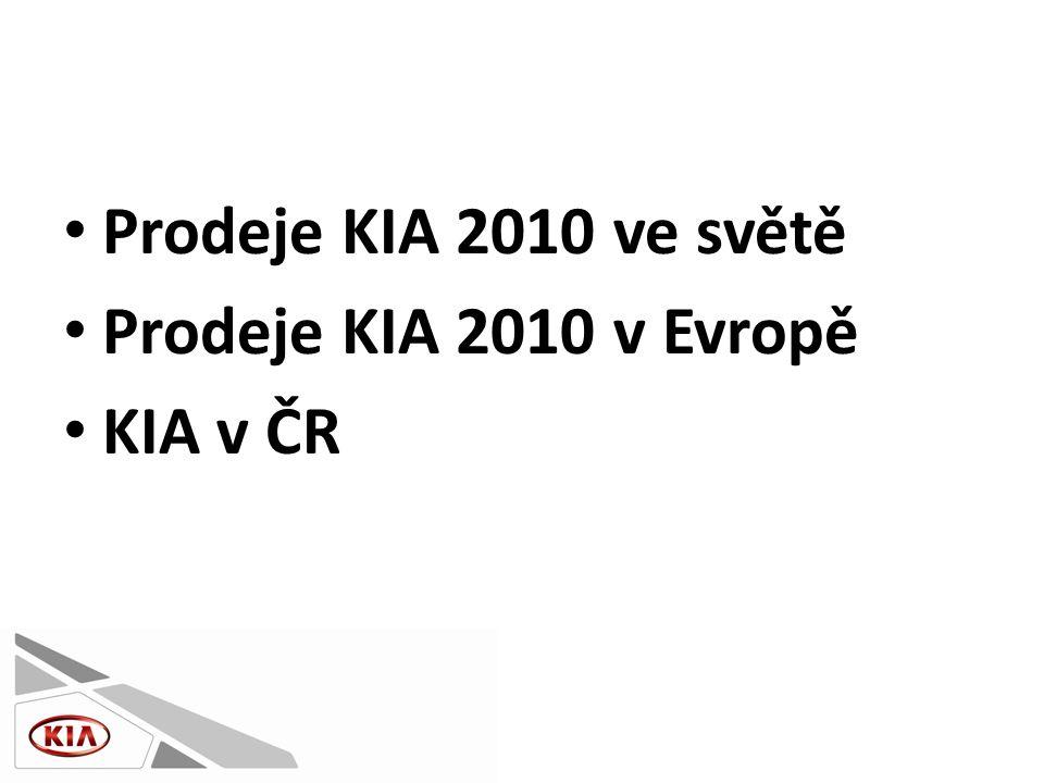 Prodeje KIA 2010 ve světě • Prodeje vozů značky KIA za rok 2010 dosáhly počtu 2 089 355 kusů • To je historický rekord • Meziroční nárůst činil 26,5 % • Poprvé v historii, kdy KIA překonala hranici dvou milionů prodaných vozů • KIA tak upevňuje svou pozici jednoho z nejrychleji rostoucích výrobců automobilů