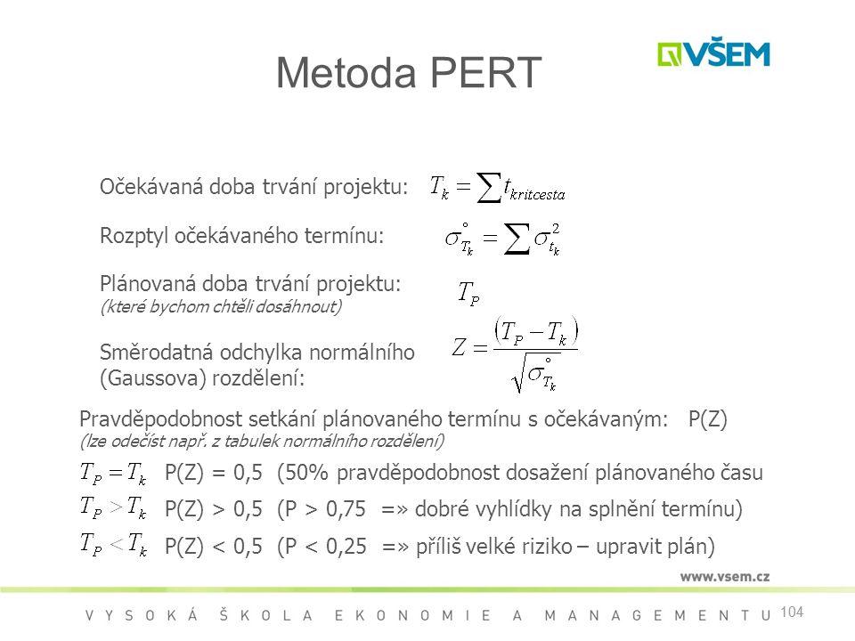 104 Očekávaná doba trvání projektu: Rozptyl očekávaného termínu: Plánovaná doba trvání projektu: (které bychom chtěli dosáhnout) Směrodatná odchylka normálního (Gaussova) rozdělení: Pravděpodobnost setkání plánovaného termínu s očekávaným: P(Z) (lze odečíst např.
