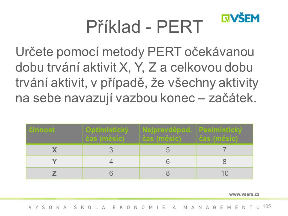 105 Příklad - PERT Určete pomocí metody PERT očekávanou dobu trvání aktivit X, Y, Z a celkovou dobu trvání aktivit, v případě, že všechny aktivity na sebe navazují vazbou konec – začátek.