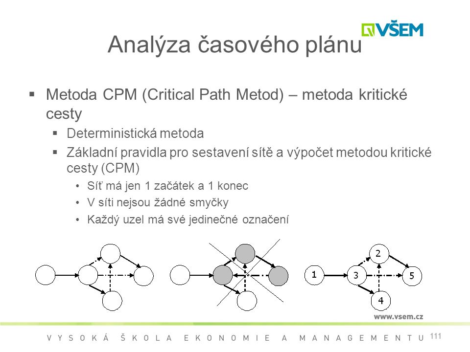 111 Analýza časového plánu  Metoda CPM (Critical Path Metod) – metoda kritické cesty  Deterministická metoda  Základní pravidla pro sestavení sítě a výpočet metodou kritické cesty (CPM) •Síť má jen 1 začátek a 1 konec •V síti nejsou žádné smyčky •Každý uzel má své jedinečné označení