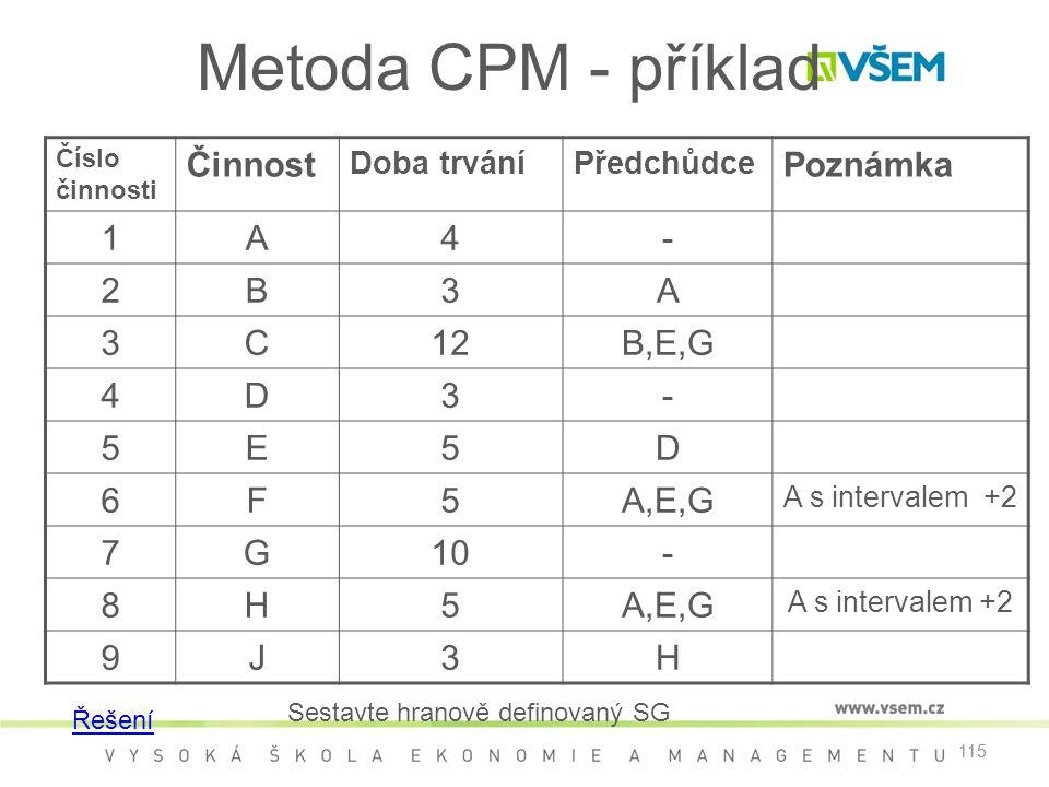 115 Metoda CPM - příklad Číslo činnosti Činnost Doba trváníPředchůdce Poznámka 1A4- 2B3A 3C12B,E,G 4D3- 5E5D 6F5A,E,G A s intervalem +2 7G10- 8H5A,E,G A s intervalem +2 9J3H Řešení Sestavte hranově definovaný SG