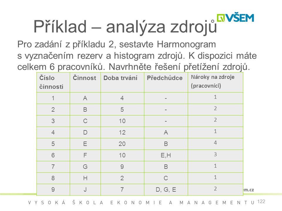 122 Příklad – analýza zdrojů Pro zadání z příkladu 2, sestavte Harmonogram s vyznačením rezerv a histogram zdrojů. K dispozici máte celkem 6 pracovník