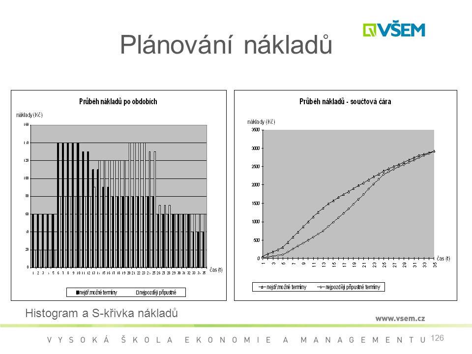 126 Histogram a S-křivka nákladů Plánování nákladů