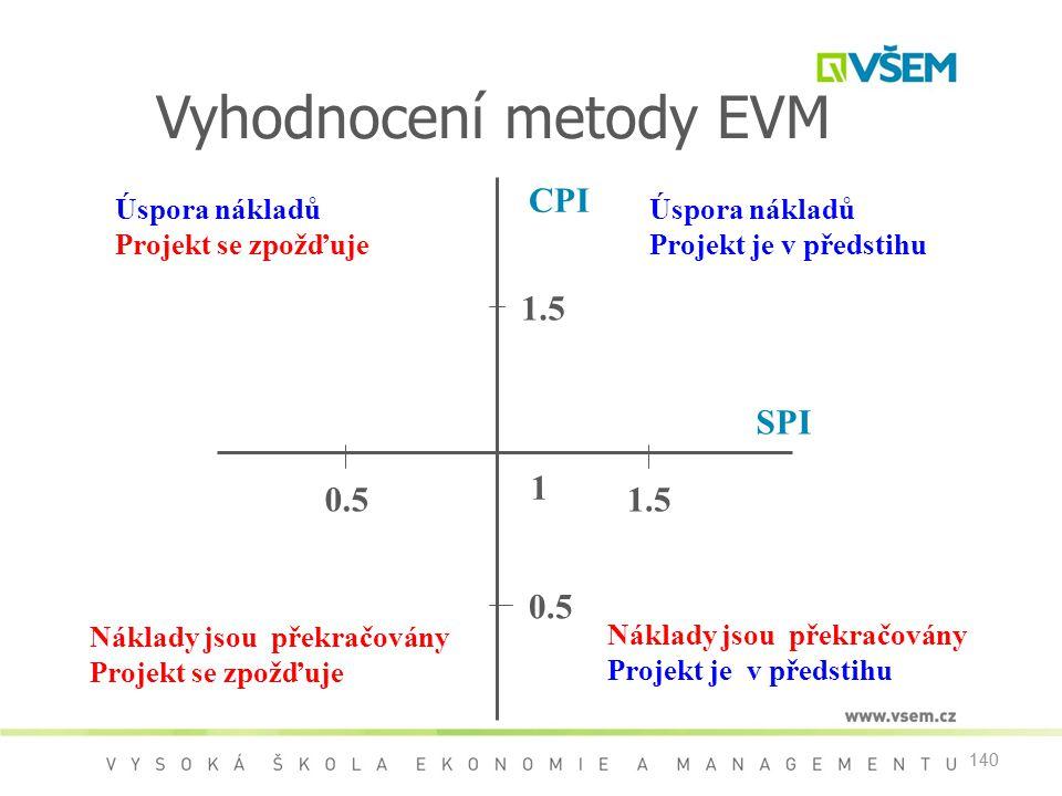 140 1 CPI SPI 0.51.5 0.5 Náklady jsou překračovány Projekt je v předstihu Náklady jsou překračovány Projekt se zpožďuje Úspora nákladů Projekt je v předstihu Úspora nákladů Projekt se zpožďuje Vyhodnocení metody EVM