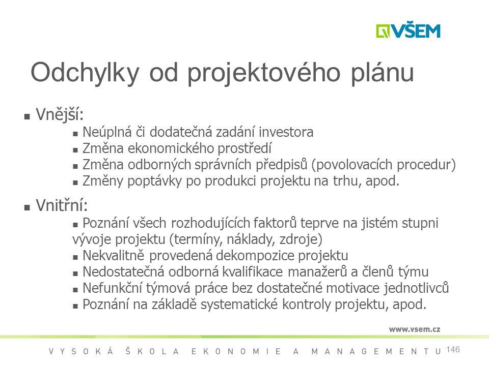 146  Vnější:  Neúplná či dodatečná zadání investora  Změna ekonomického prostředí  Změna odborných správních předpisů (povolovacích procedur)  Změny poptávky po produkci projektu na trhu, apod.