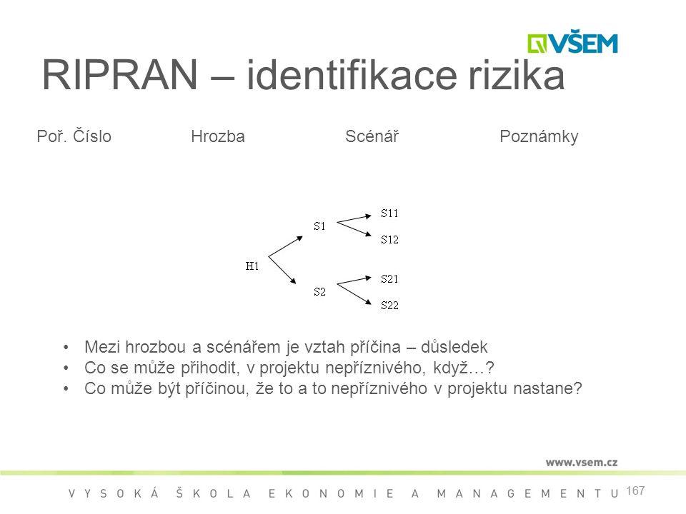 167 RIPRAN – identifikace rizika Poř.