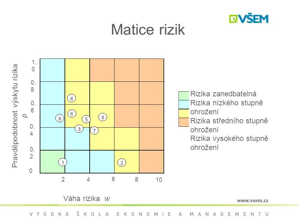Matice rizik Rizika zanedbatelná Rizika nízkého stupně ohrožení Rizika středního stupně ohrožení Rizika vysokého stupně ohrožení 10 Pravděpodobnost výskytu rizika p 1, 0 2 0, 8 0, 6 0, 4 0, 2 0 6 84 Váha rizika w