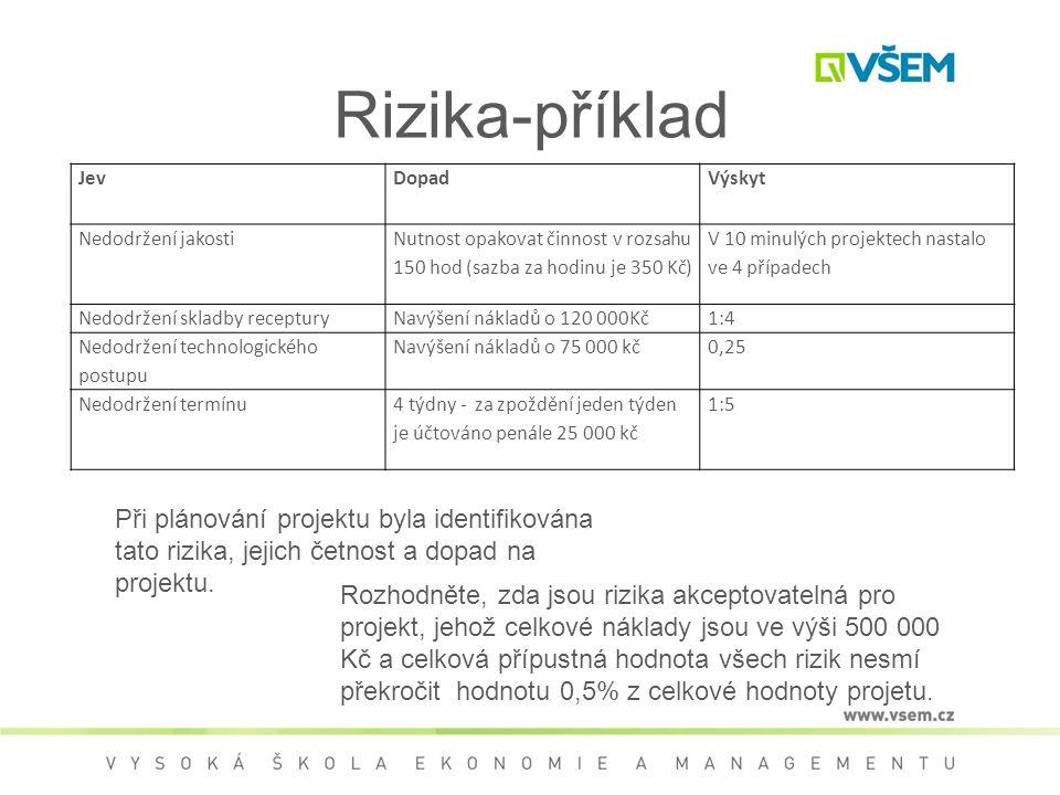 Rizika-příklad JevDopadVýskyt Nedodržení jakosti Nutnost opakovat činnost v rozsahu 150 hod (sazba za hodinu je 350 Kč) V 10 minulých projektech nasta