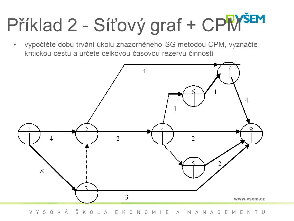 Příklad 2 - Síťový graf + CPM •vypočtěte dobu trvání úkolu znázorněného SG metodou CPM, vyznačte kritickou cestu a určete celkovou časovou rezervu čin