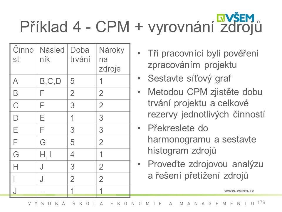 179 Příklad 4 - CPM + vyrovnání zdrojů •Tři pracovníci byli pověřeni zpracováním projektu •Sestavte síťový graf •Metodou CPM zjistěte dobu trvání proj
