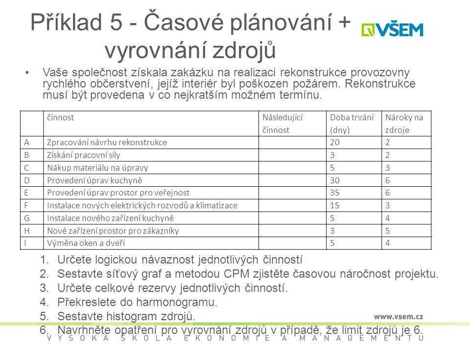 Příklad 5 - Časové plánování + vyrovnání zdrojů •Vaše společnost získala zakázku na realizaci rekonstrukce provozovny rychlého občerstvení, jejíž inte
