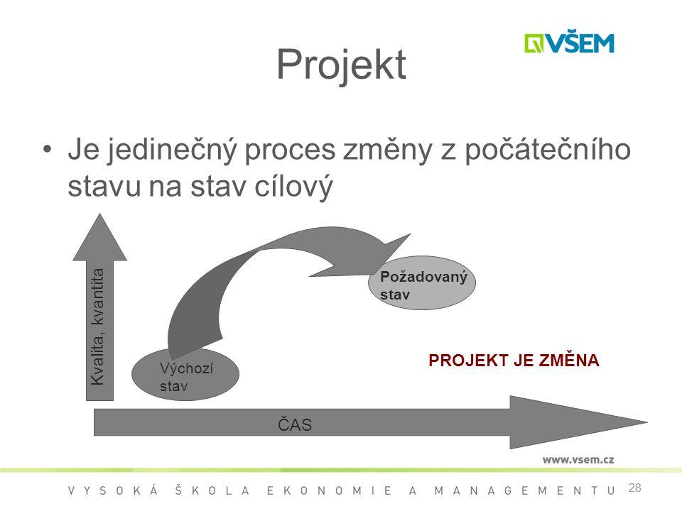28 Projekt •Je jedinečný proces změny z počátečního stavu na stav cílový 28 ČAS Kvalita, kvantita Výchozí stav PROJEKT JE ZMĚNA Požadovaný stav