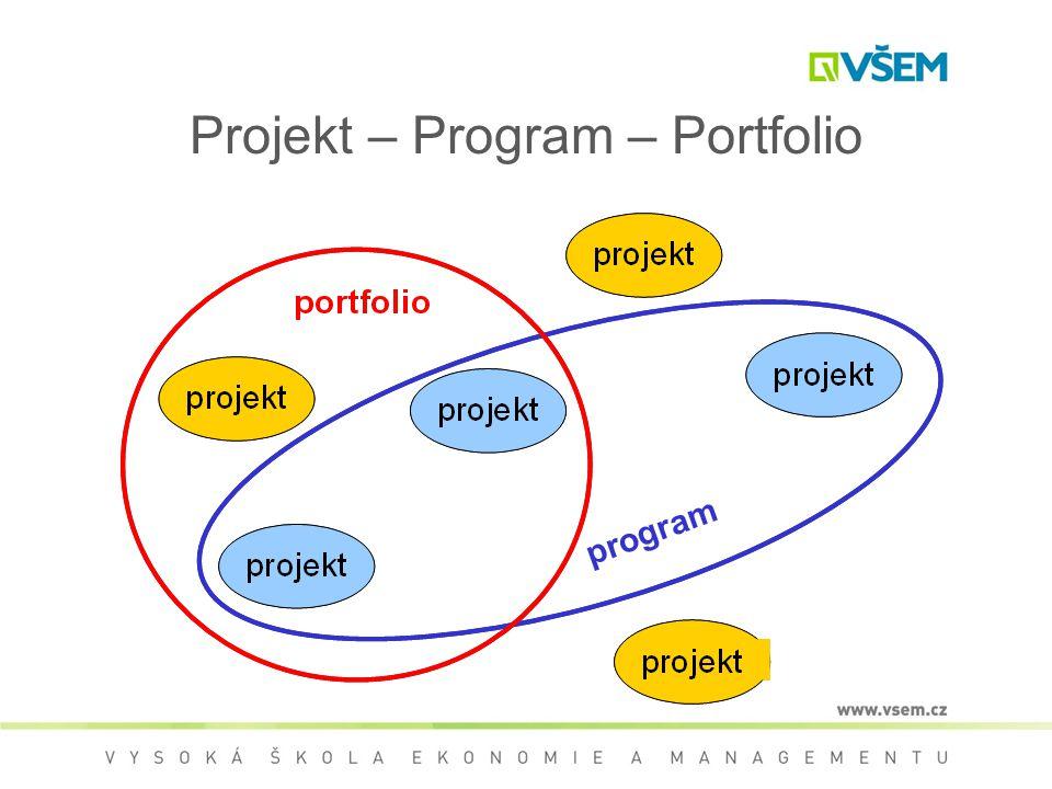 Projekt – Program – Portfolio