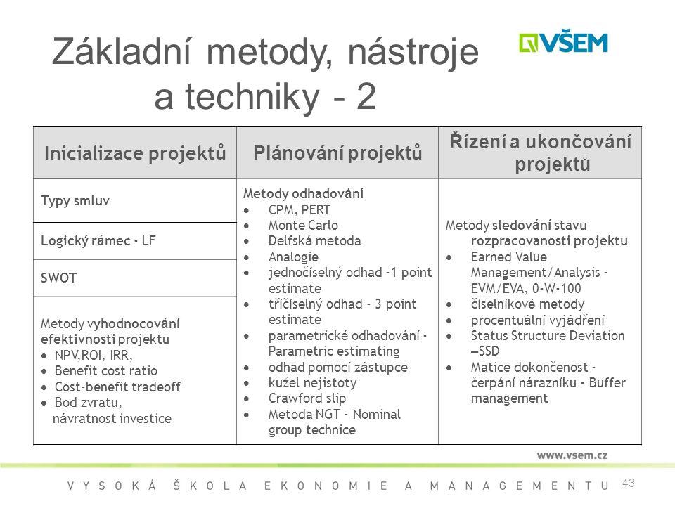 43 Základní metody, nástroje a techniky - 2 Inicializace projektů Plánování projekt ů Řízení a ukončování projektů Typy smluv Metody odhadov á n í  C