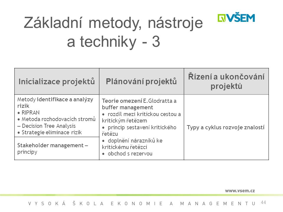 44 Základní metody, nástroje a techniky - 3 Inicializace projektů Plánování projekt ů Řízení a ukončování projektů Metody identifikace a analýzy rizik