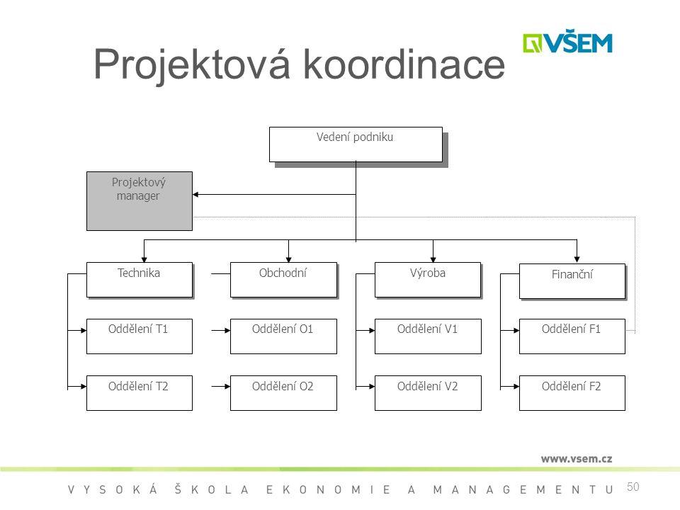 50 Projektová koordinace Vedení podniku Projektový manager Technika Obchodní Výroba Finanční Oddělení T1 Oddělení T2 Oddělení O1 Oddělení O2 Oddělení