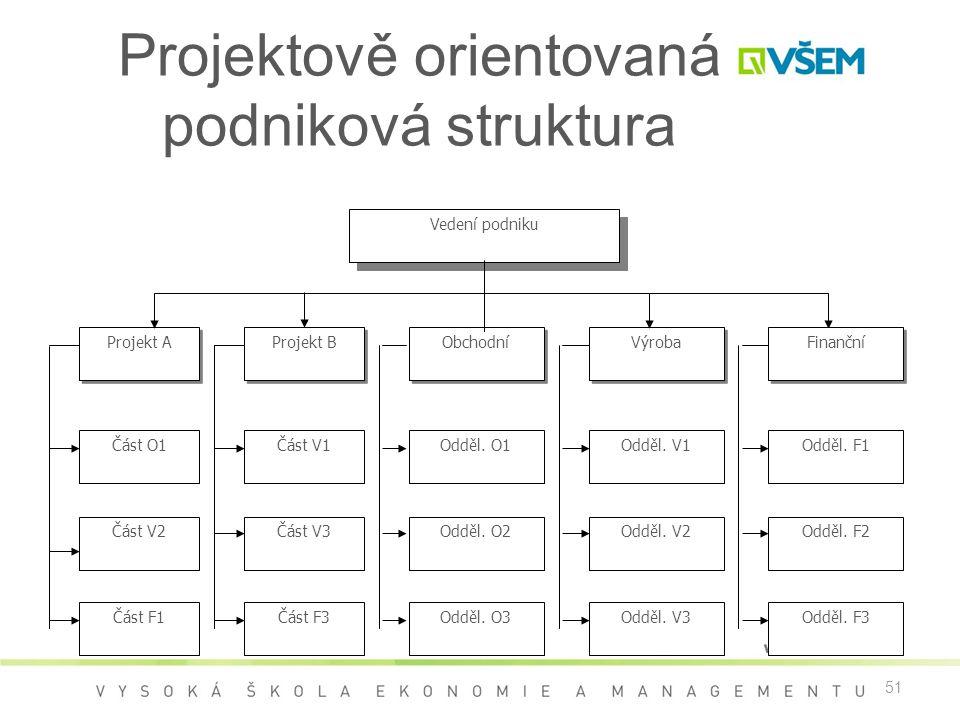 51 Projektově orientovaná podniková struktura Vedení podniku Projekt B Obchodní Výroba Finanční Část V1 Část V3 Odděl. O1 Odděl. O2 Odděl. V1 Odděl. V